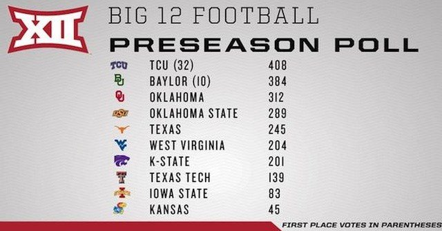 Big 12 Preseason FB Poll (Courtesy of @Big12Conference)